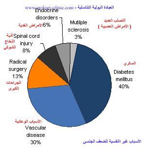 العوامل الممرضة