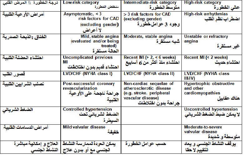 تصنيف مرضى القلب